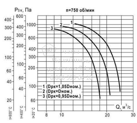 Аэродинамические характеристики вентилятора ВКР ДУ №12,5 на сайте ЧЭМЗ