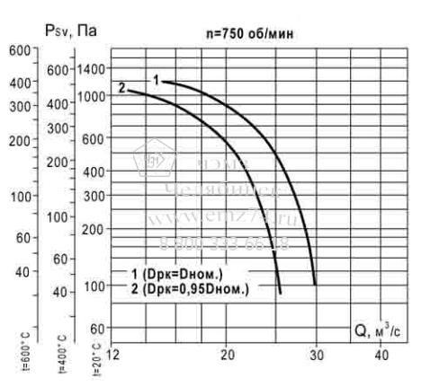 Аэродинамические характеристики вентилятора ВКР ДУ №14 на сайте ЧЭМЗ