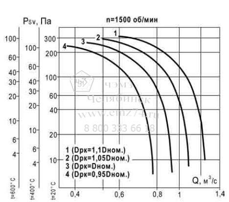 Аэродинамические характеристики вентилятора ВКР ДУ №3,55 на сайте ЧЭМЗ