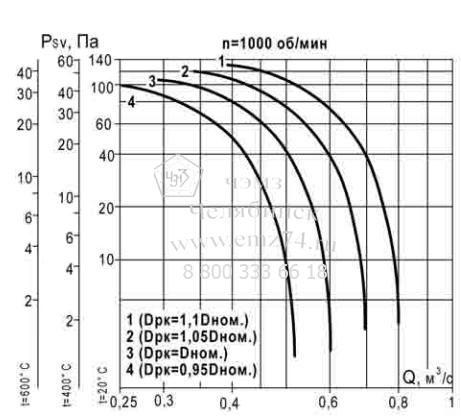 Аэродинамические характеристики вентилятора ВКР ДУ №3.55 на сайте ЧЭМЗ