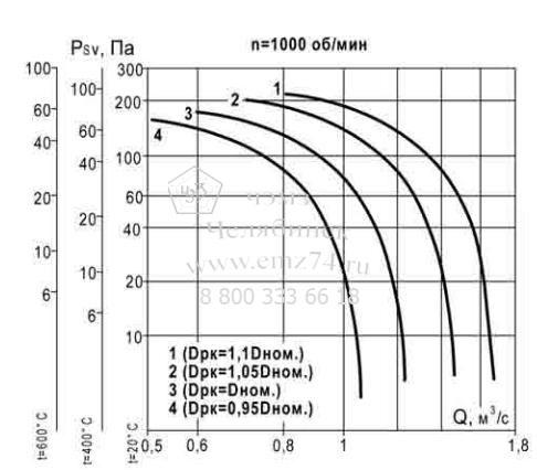 Аэродинамические характеристики вентилятора ВКР ДУ №4,5 на сайте ЧЭМЗ