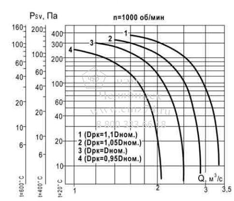 Аэродинамические характеристики вентилятора ВКР ДУ №5,6 на сайте ЧЭМЗ
