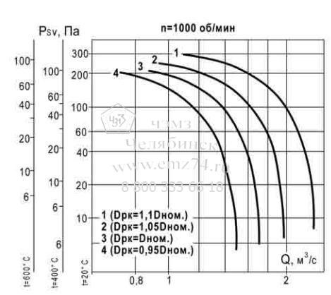 Аэродинамические характеристики вентилятора ВКР ДУ №5 на сайте ЧЭМЗ