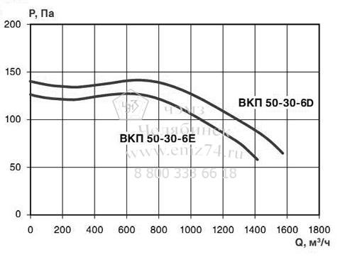 Аэродинамические характеристики вентилятора ВКП 50-30-6 на сайте ЧЭМЗ