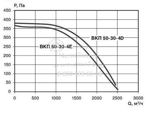 Аэродинамические характеристики вентилятора ВКП 50-30 на сайте ЧЭМЗ