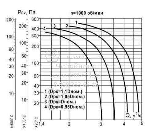 Аэродинамические характеристики вентилятора ВКР ДУ №6,3 на сайте ЧЭМЗ