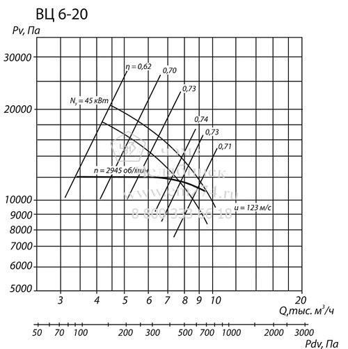 Аэродинамические характеристики вентилятора ВЦ 6-20 №8 на сайте ЧЭМЗ