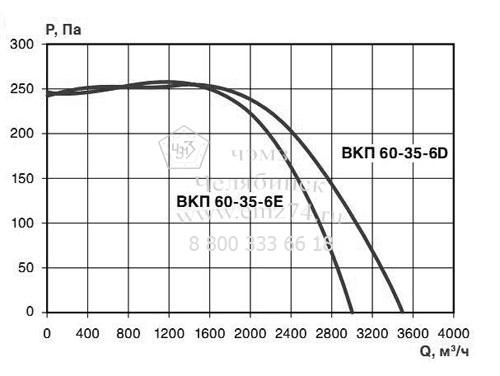 Аэродинамические характеристики вентилятора ВКП 60-35-6 на сайте ЧЭМЗ