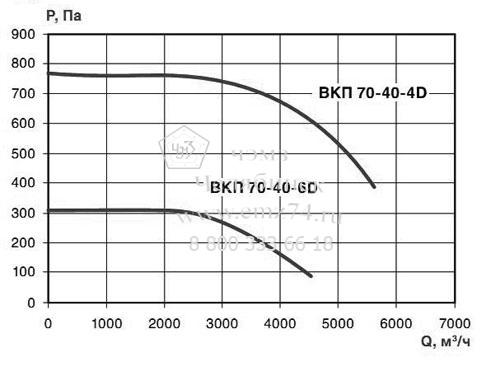 Аэродинамические характеристики вентилятора ВКП 70-40 на сайте ЧЭМЗ