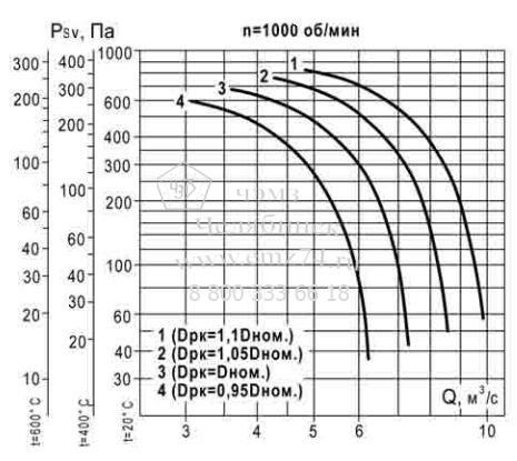 Аэродинамические характеристики вентилятора ВКР ДУ №8 на сайте ЧЭМЗ