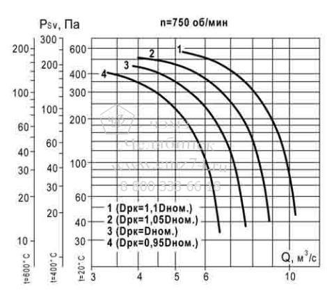 Аэродинамические характеристики вентилятора ВКР ДУ №9 на сайте ЧЭМЗ