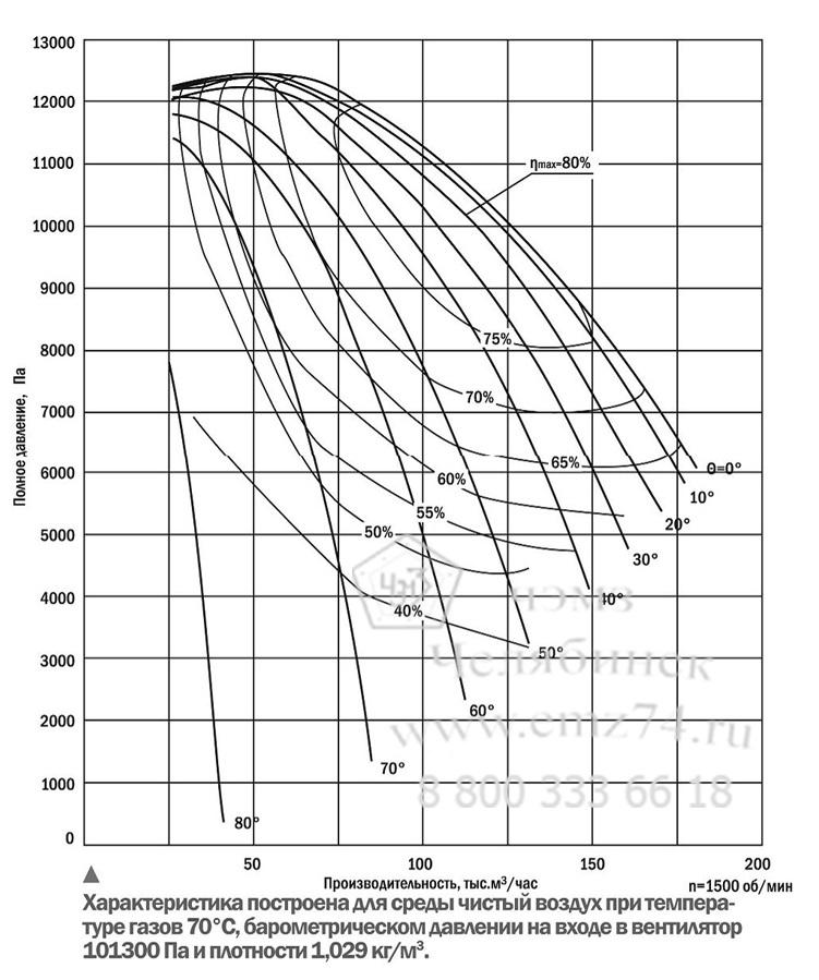 Аэродинамические характеристики вентилятора ВВН-18 на сайте ЧЭМЗ