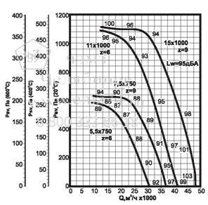 Аэродинамические характеристики вентилятора ВКРФ ДУ №10 на сайте ЧЭМЗ