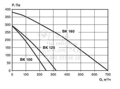 Аэродинамические характеристики вентилятора ВКК-160 на сайте ЧЭМЗ