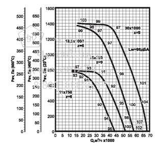 Аэродинамические характеристики вентилятора ВКРФ ДУ №11,2 на сайте ЧЭМЗ