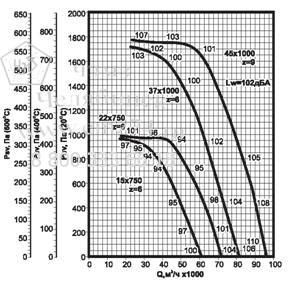 Аэродинамические характеристики вентилятора ВКРФ ДУ №12,5 на сайте ЧЭМЗ