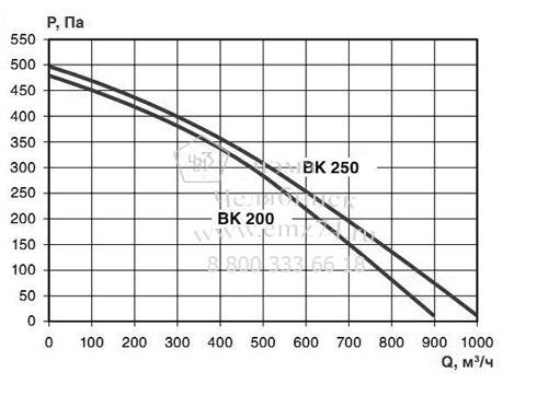 Аэродинамические характеристики вентилятора ВКК-200 на сайте ЧЭМЗ