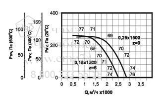 Аэродинамические характеристики вентилятора ВКРФ ДУ №3.55 на сайте ЧЭМЗ