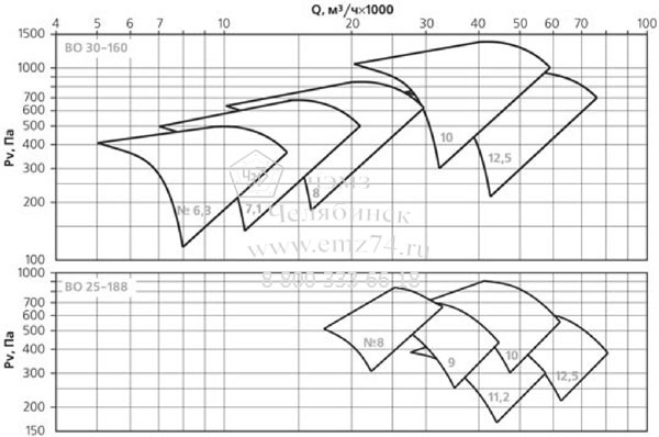 Аэродинамические характеристики вентилятора ВКОПв 30-160 №6,3 на сайте ЧЭМЗ