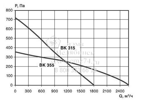 Аэродинамические характеристики вентилятора ВКК-315 на сайте ЧЭМЗ