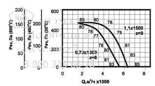 Аэродинамические характеристики вентилятора ВКРФ ДУ №4,5 на сайте ЧЭМЗ