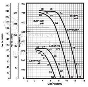Аэродинамические характеристики вентилятора ВКРФ ДУ №5,6 на сайте ЧЭМЗ