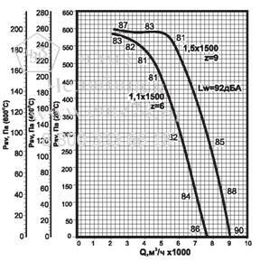Аэродинамические характеристики вентилятора ВКРВ ДУ №5 на сайте ЧЭМЗ