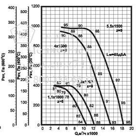 Аэродинамические характеристики вентилятора ВКРВ ДУ №6,3 на сайте ЧЭМЗ