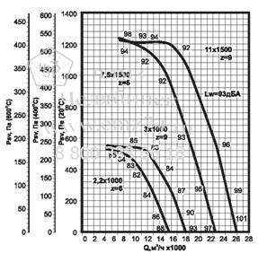 Аэродинамические характеристики вентилятора ВКРВ ДУ №7,1 на сайте ЧЭМЗ