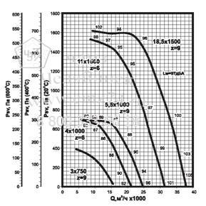 Аэродинамические характеристики вентилятора ВКРФ ДУ №8 на сайте ЧЭМЗ