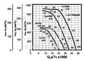 Аэродинамические характеристики вентилятора ВКРВ ДУ №9 на сайте ЧЭМЗ