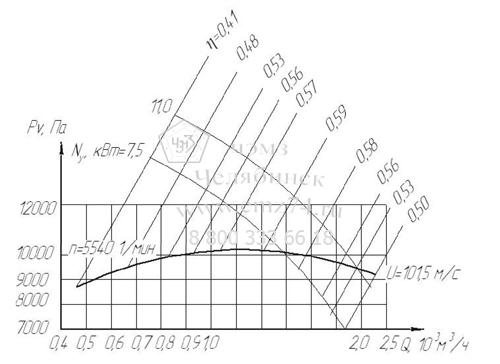 Аэродинамические характеристики вентилятора АВД-3,5 на сайте ЧЭМЗ