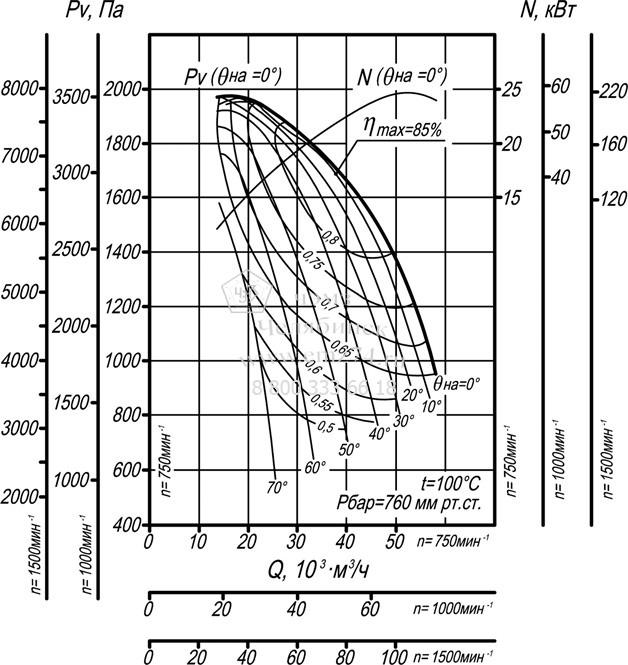 Аэродинамические характеристики дымососа ДН-15 на сайте ЧЭМЗ