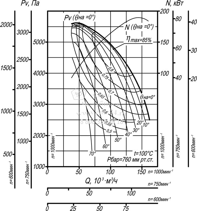 Аэродинамические характеристики дымососа ДН-19 на сайте ЧЭМЗ