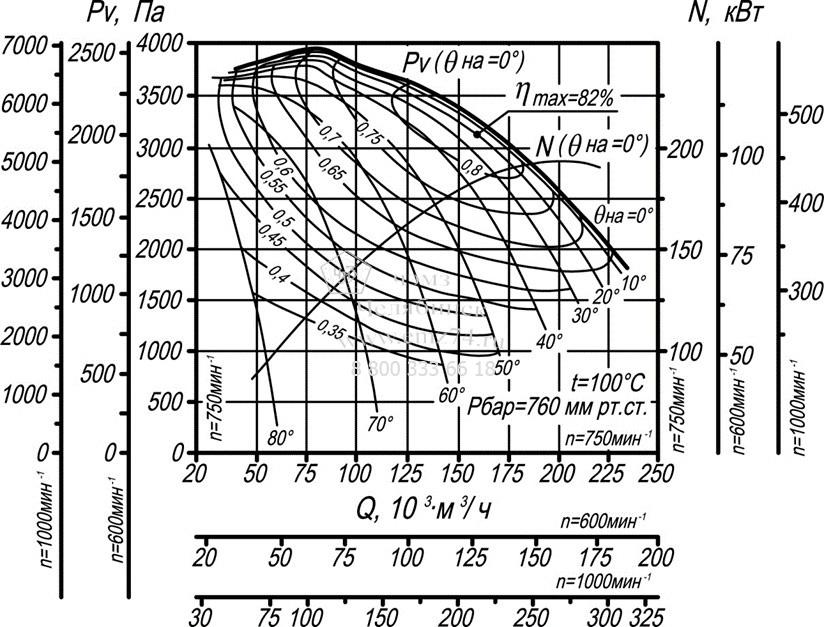 Аэродинамические характеристики дымососа ДН-22 на сайте ЧЭМЗ