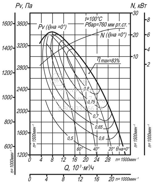 Аэродинамические характеристики дымососа ДН-10 на сайте ЧЭМЗ