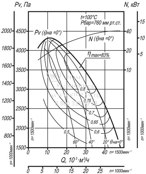 Аэродинамические характеристики дымососа ДН-11,2 на сайте ЧЭМЗ