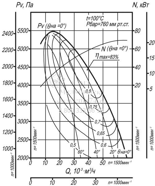 Аэродинамические характеристики дымососа ДН-12,5 на сайте ЧЭМЗ