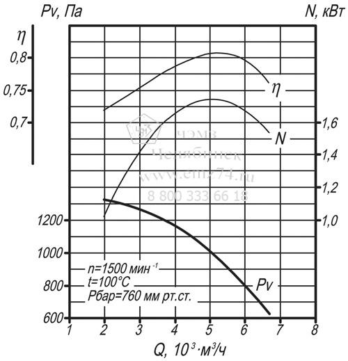Аэродинамические характеристики дымососа ДН-6,3 на сайте ЧЭМЗ