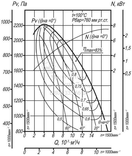 Аэродинамические характеристики дымососа ДН-8 на сайте ЧЭМЗ