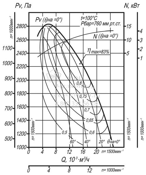 Аэродинамические характеристики дымососа ДН-9 на сайте ЧЭМЗ