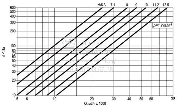 Технические характеристики осевого крышного вентилятора ВКОПв 30-160 №11,2 на сайте ЧЭМЗ