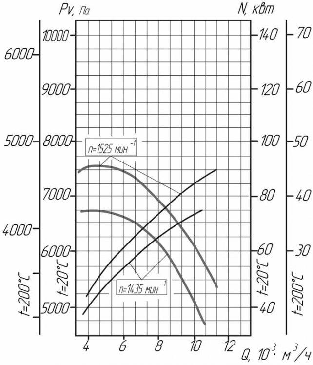 Аэродинамические характеристики вентилятора ВЦ 6-28-12,5 на сайте ЧЭМЗ