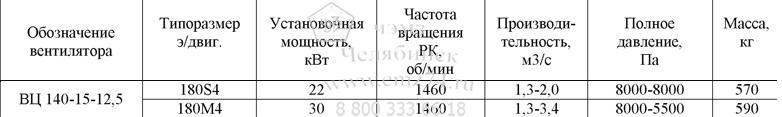 Технические характеристики радиального вентилятора ВЦ 140-15-12,5 на сайте ЧЭМЗ