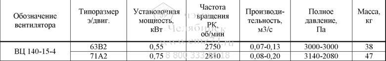 Технические характеристики радиального вентилятора ВЦ 140-15-4 на сайте ЧЭМЗ
