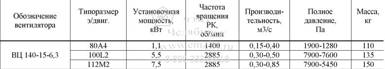 Технические характеристики радиального вентилятора ВЦ 140-15-6,3 на сайте ЧЭМЗ