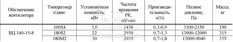 Технические характеристики радиального вентилятора ВЦ 140-15-8 на сайте ЧЭМЗ
