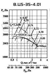 Аэродинамические характеристики вентилятора ВЦ 5-35 №4 на сайте ЧЭМЗ