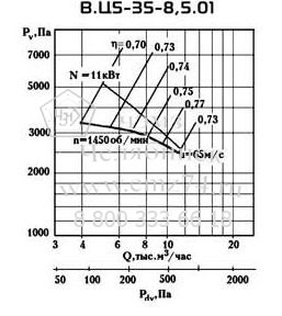 Аэродинамические характеристики вентилятора ВЦ 5-35 №8,5 на сайте ЧЭМЗ