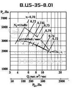Аэродинамические характеристики вентилятора ВЦ 5-35 №8 на сайте ЧЭМЗ